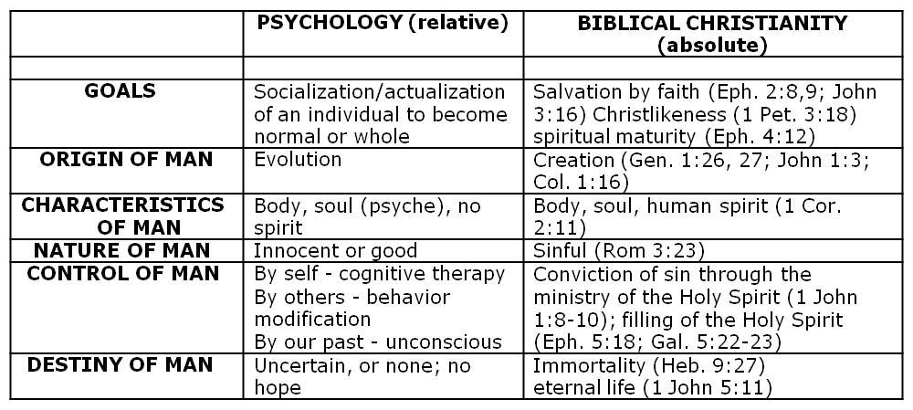 christianity and psychology Psychology vs christianity by andrew wommack psychology has its roots in ancient philosophers like socrates, aristotle, and plato none of.