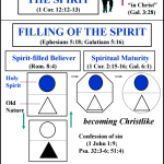 Baptism and Filling of the Spirit