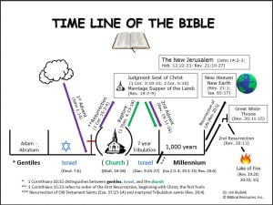 bible-timeline - Biblical Resources