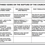 Three Views of the Rapture