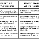 A Contrast between the Rapture and the Second Advent