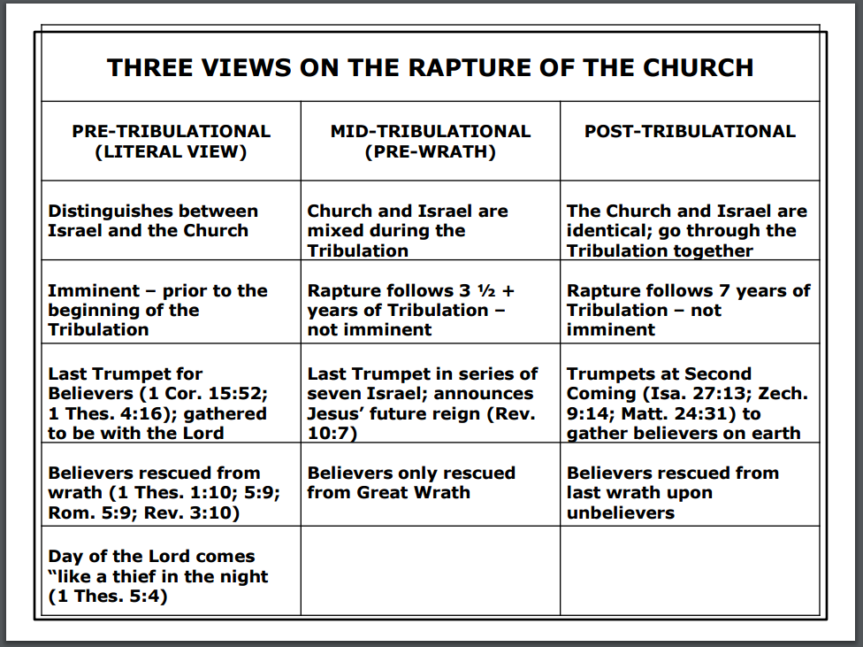 er diagrams word three views of the rapture biblical resources  three views of the rapture biblical resources