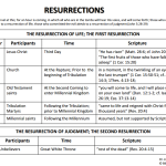 The Resurrections in the Bible